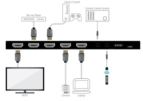 What are the differences between an HDMI Splitter, a Switch